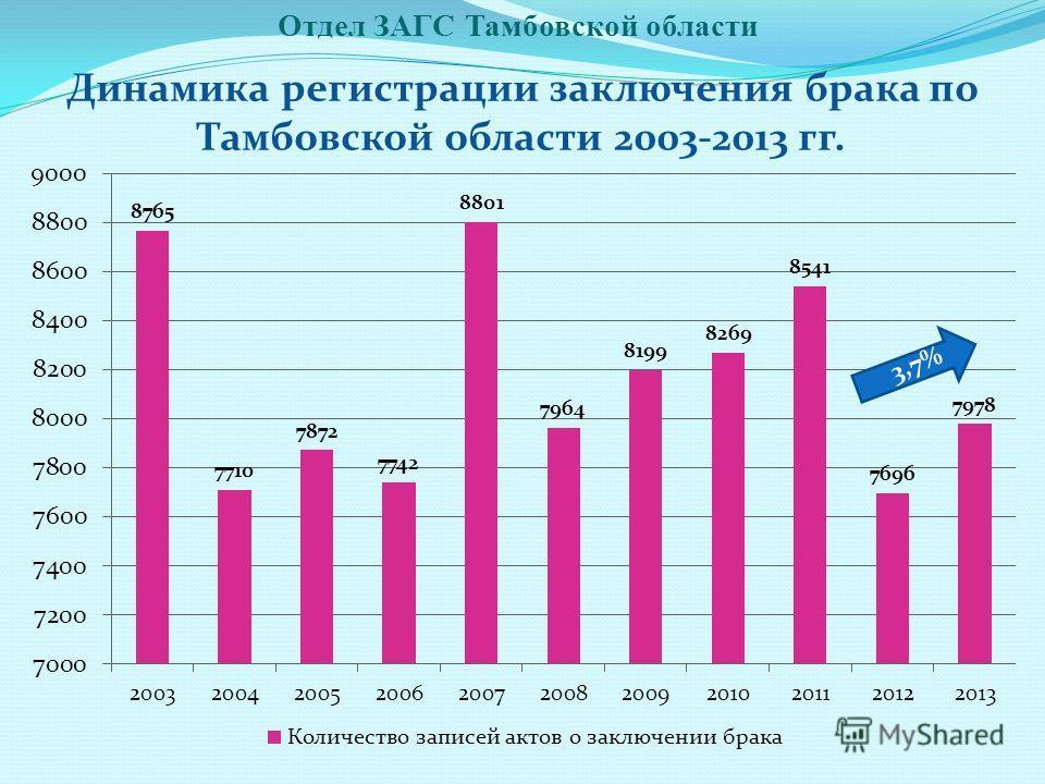 Отдел ЗАГС Тамбовской области Динамика регистрации заключения брака по Тамбовской области 2003-2013 гг. 3,7%