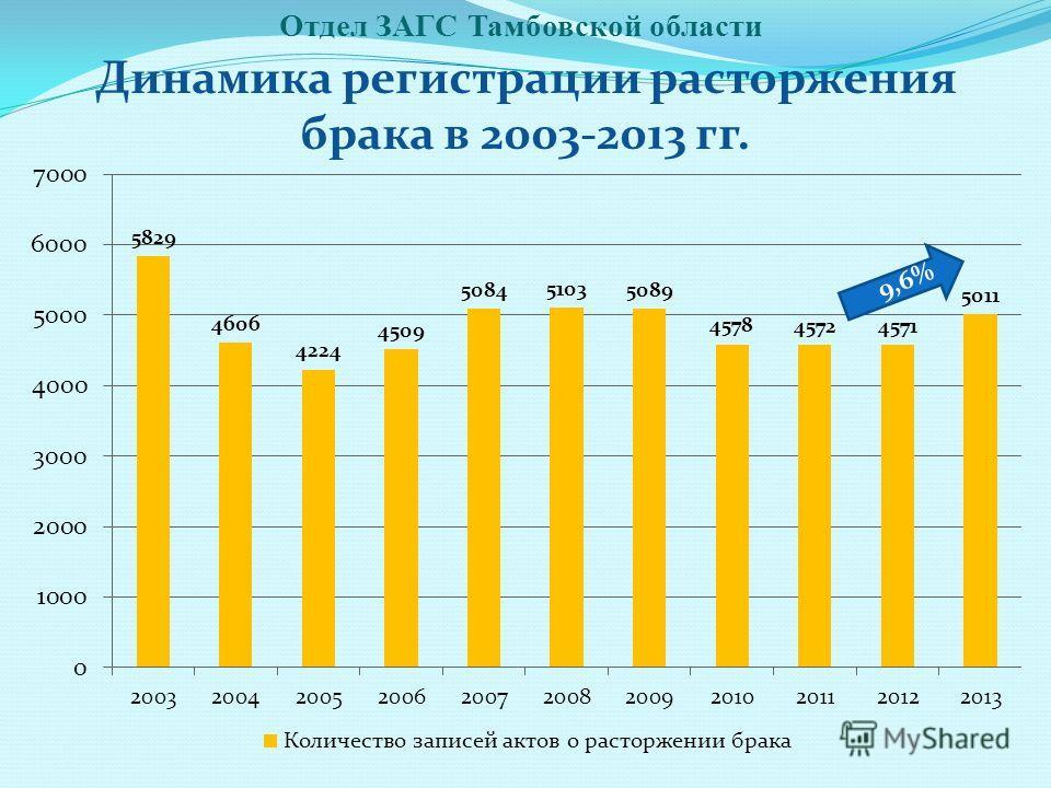 Отдел ЗАГС Тамбовской области Динамика регистрации расторжения брака в 2003-2013 гг. 9,6%9,6%