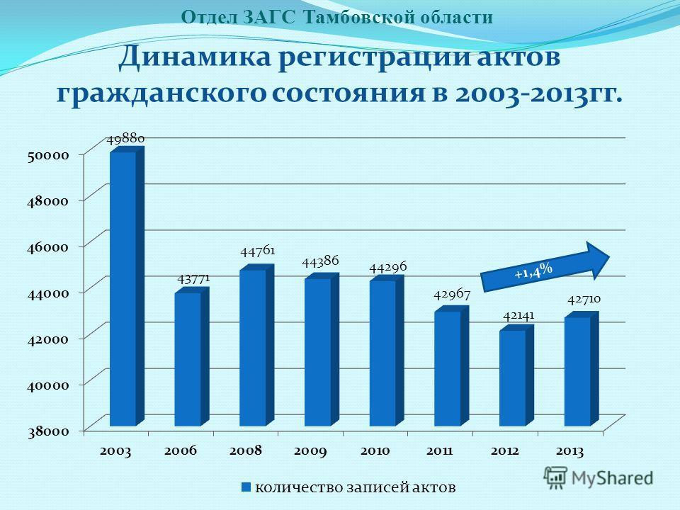 Отдел ЗАГС Тамбовской области Динамика регистрации актов гражданского состояния в 2003-2013 гг.