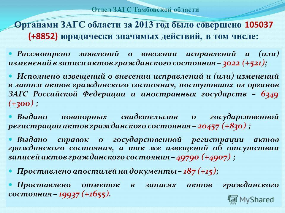 Органами ЗАГС области за 2013 год было совершено 105037 (+8852) юридически значимых действий, в том числе: Рассмотрено заявлений о внесении исправлений и (или) изменений в записи актов гражданского состояния – 3022 (+521) ; Исполнено извещений о внес