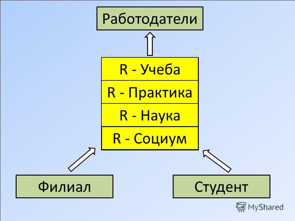 R - Учеба R - Практика R - Наука R - Социум Филиал Студент Работодатели