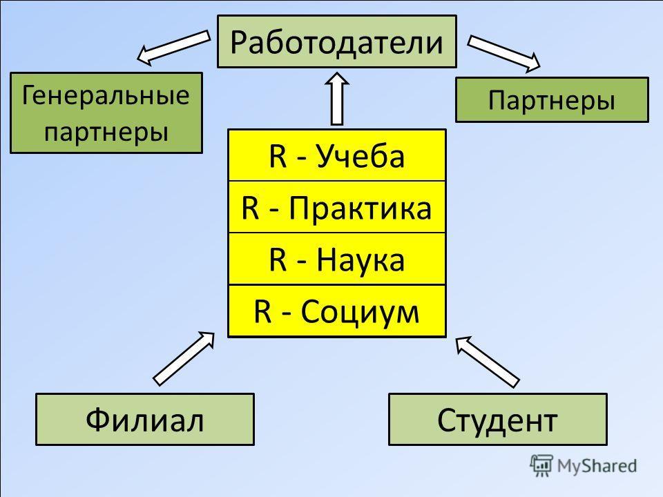R - Учеба R - Практика R - Наука R - Социум Филиал Студент Работодатели Генеральные партнеры Партнеры