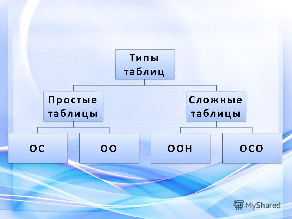 Типы таблиц Простые таблицы ОСОО Сложные таблицы ООНОСО