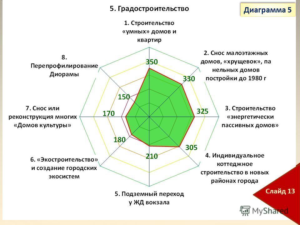 Диаграмма 5 Слайд 13