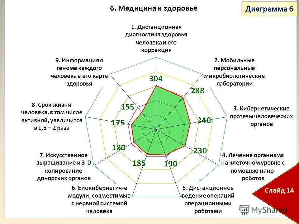 Диаграмма 6 Слайд 14