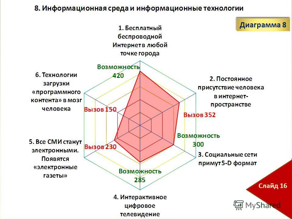 Диаграмма 8 Слайд 16
