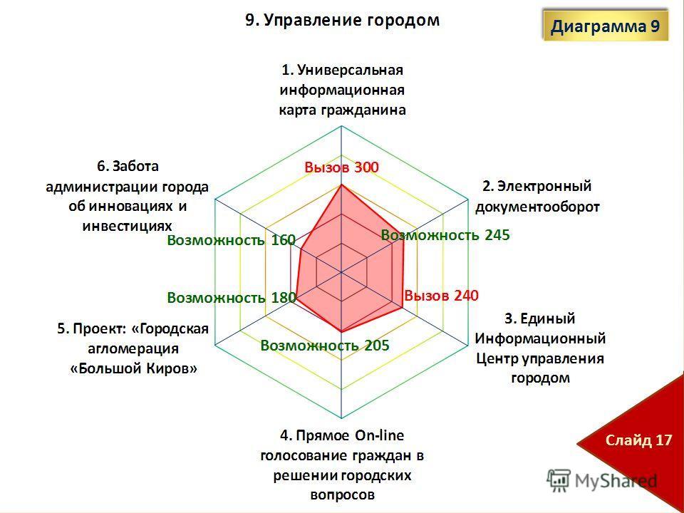 Диаграмма 9 Слайд 17