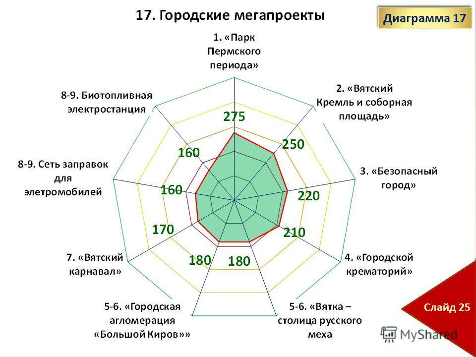 Диаграмма 17 Слайд 25