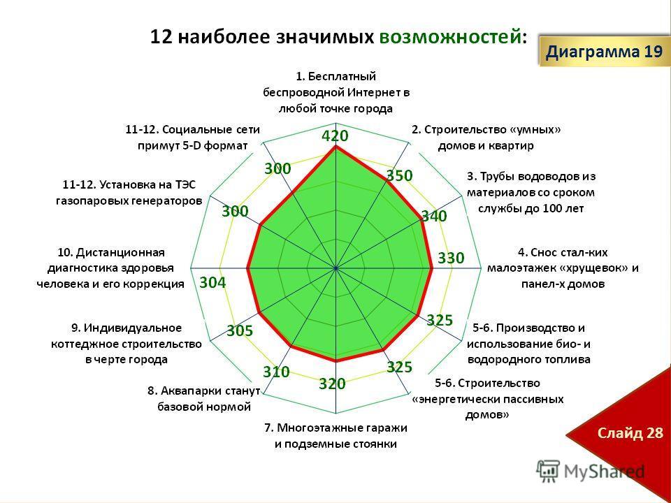 Диаграмма 19 Слайд 28