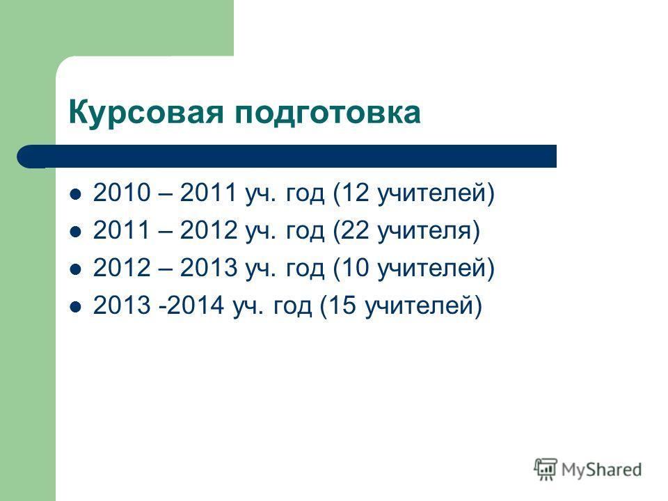 Курсовая подготовка 2010 – 2011 уч. год (12 учителей) 2011 – 2012 уч. год (22 учителя) 2012 – 2013 уч. год (10 учителей) 2013 -2014 уч. год (15 учителей)