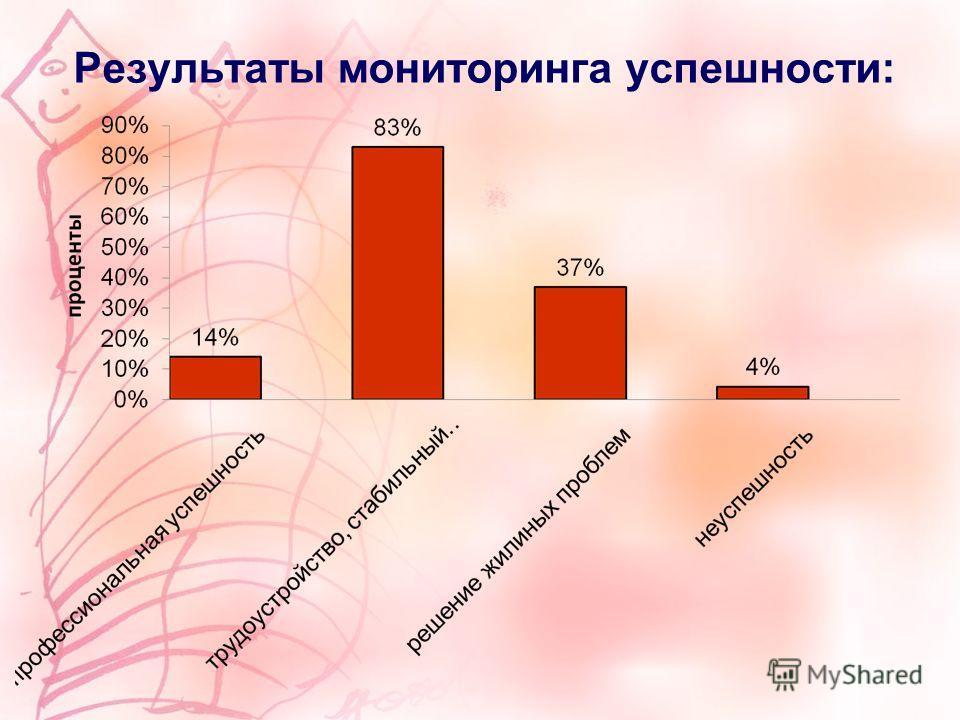 Результаты мониторинга успешности: