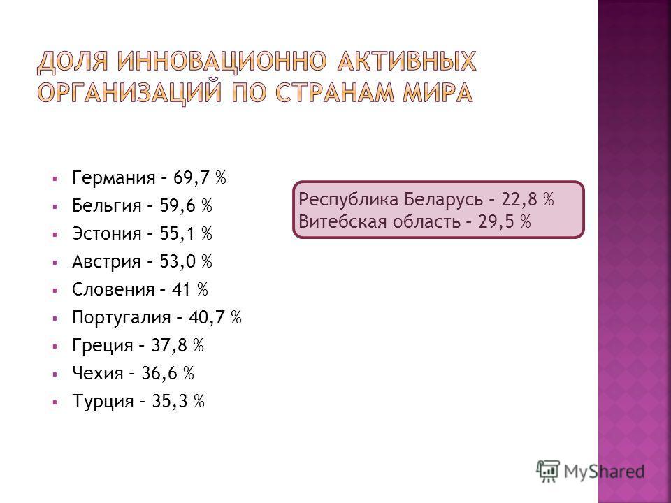 Германия – 69,7 % Бельгия – 59,6 % Эстония – 55,1 % Австрия – 53,0 % Словения – 41 % Португалия – 40,7 % Греция – 37,8 % Чехия – 36,6 % Турция – 35,3 % Республика Беларусь – 22,8 % Витебская область – 29,5 %