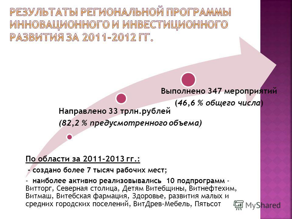 По области за 2011-2013 гг.: - создано более 7 тысяч рабочих мест; - наиболее активно реализовывались 10 подпрограмм - Витторг, Северная столица, Детям Витебщины, Витнефтехим, Витмаш, Витебская фармация, Здоровье, развития малых и средних городских п