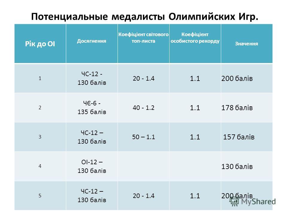 Потенциальные медалисты Олимпийских Игр. Рік до ОІ Досягнення Коефіцієнт світового топ-листа Коефіцієнт особистого рекорду Значення 1 ЧС-12 - 130 балів 20 - 1.4 1.1200 балів 2 ЧЄ-6 - 135 балів 40 - 1.2 1.1178 балів 3 ЧС-12 – 130 балів 50 – 1.1 1.1 15