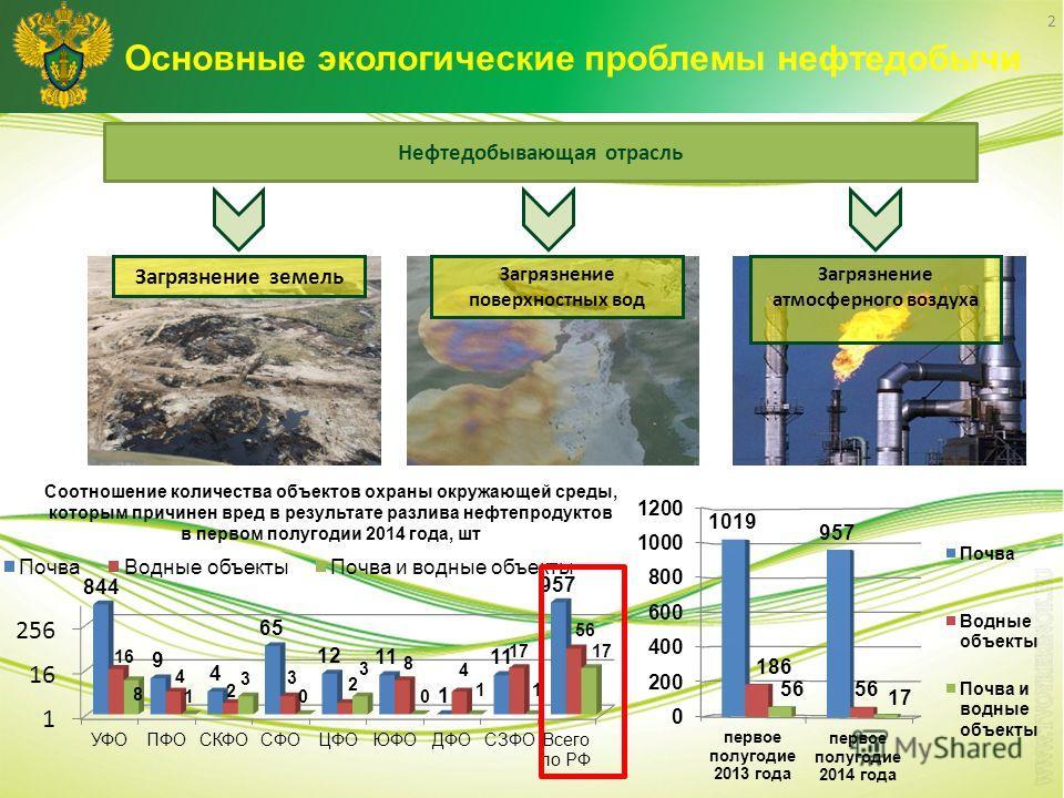 Основные экологические проблемы нефтедобычи 2 Нефтедобывающая отрасль Загрязнение земель Загрязнение поверхностных вод Загрязнение атмосферного воздуха Соотношение количества объектов охраны окружающей среды, которым причинен вред в результате разлив