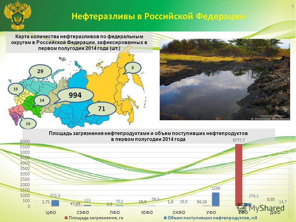 Нефтеразливы в Российской Федерации 4 Карта количества нефтеразливов по федеральным округам в Российской Федерации, зафиксированных в первом полугодии 2014 года (шт.) 16 19 14 29 994 71 8 Площадь загрязнения нефтепродуктами и объем поступивших нефтеп