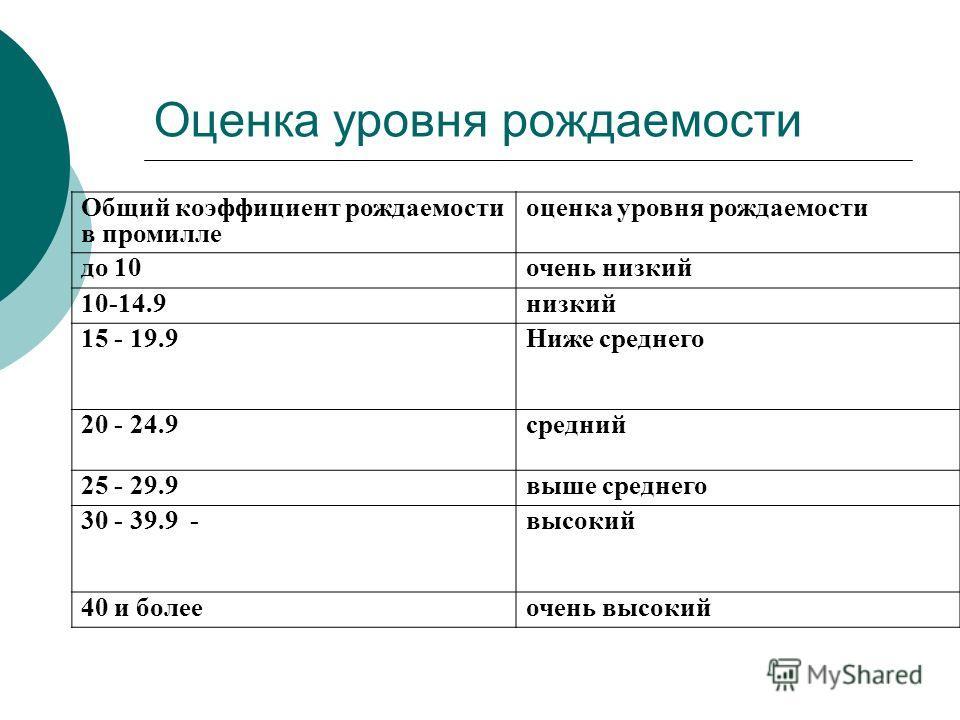 Оценка уровня рождаемости Общий коэффициент рождаемости в промилле оценка уровня рождаемости до 10 очень низкий 10-14.9 низкий 15 - 19.9Ниже среднего 20 - 24.9 средний 25 - 29.9 выше среднего 30 - 39.9 -высокий 40 и болееочень высокий