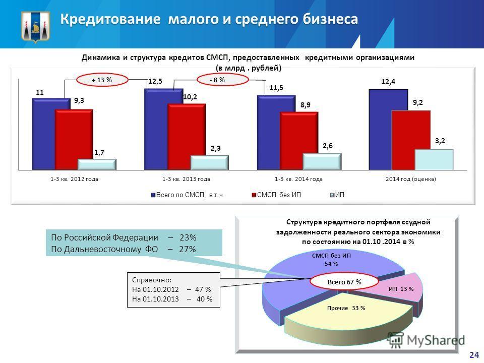 Кредитование малого и среднего бизнеса - 8 % Всего 67 % По Российской Федерации – 29% По Дальневосточному ФО – 42% Динамика и структура кредитов СМСП, предоставленных кредитными организациями (в млрд. рублей) + 13 % Справочно: На 01.10.2012 – 47 % На