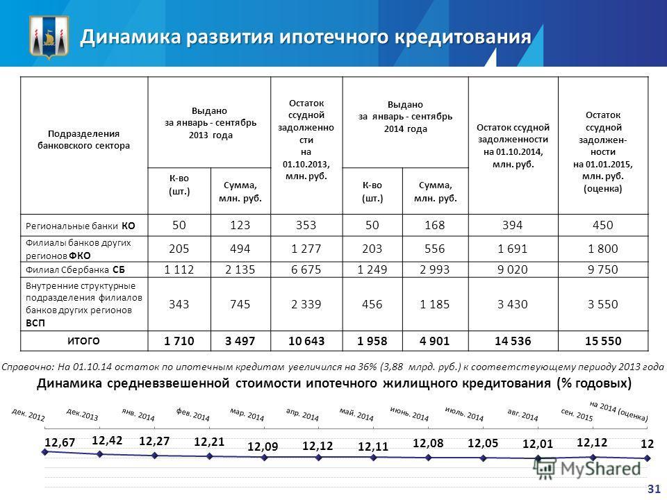 Динамика развития ипотечного кредитования Подразделения банковского сектора Выдано за январь - сентябрь 2013 года Остаток ссудной задолженно сти на 01.10.2013, млн. руб. Выдано за январь - сентябрь 2014 года Остаток ссудной задолженности на 01.10.201