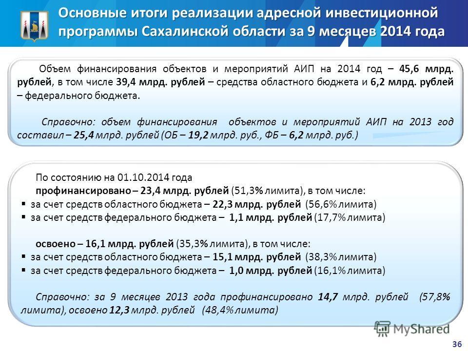 Основные итоги реализации адресной инвестиционной программы Сахалинской области за 9 месяцев 2014 года Объем финансирования объектов и мероприятий АИП на 2014 год – 45,6 млрд. рублей, в том числе 39,4 млрд. рублей – средства областного бюджета и 6,2