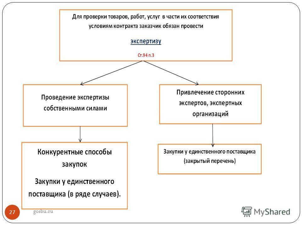 gosbu.ru 27