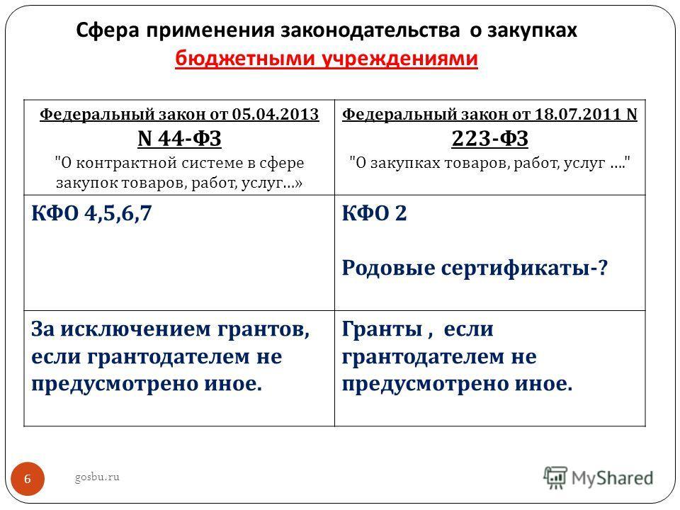 Сфера применения законодательства о закупках бюджетными учреждениями Федеральный закон от 05.04.2013 N 44- ФЗ