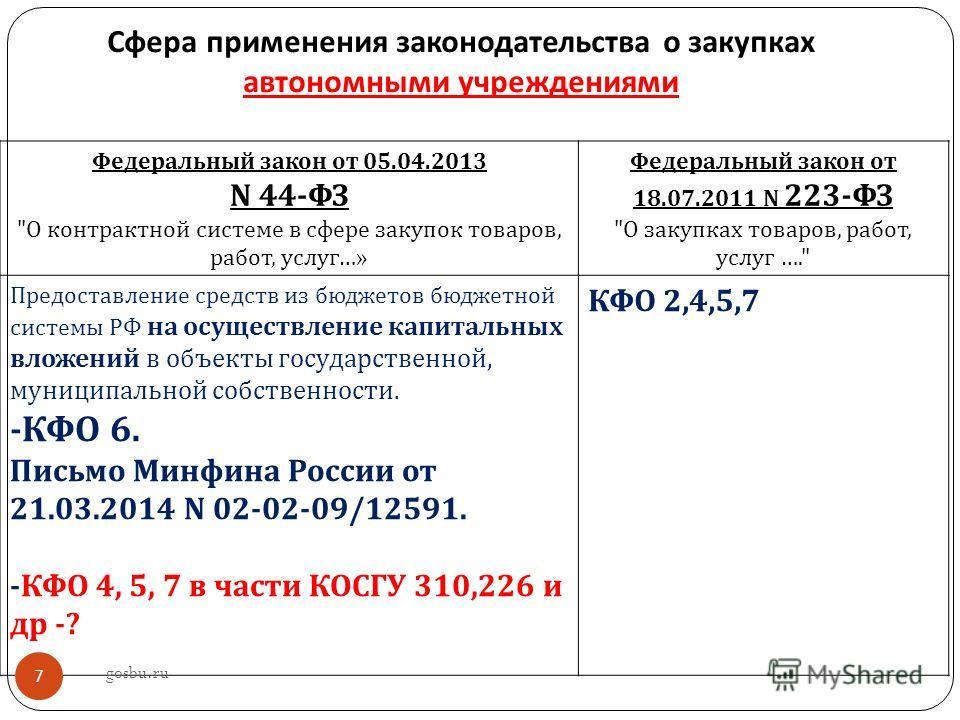 Сфера применения законодательства о закупках автономными учреждениями Федеральный закон от 05.04.2013 N 44-ФЗ