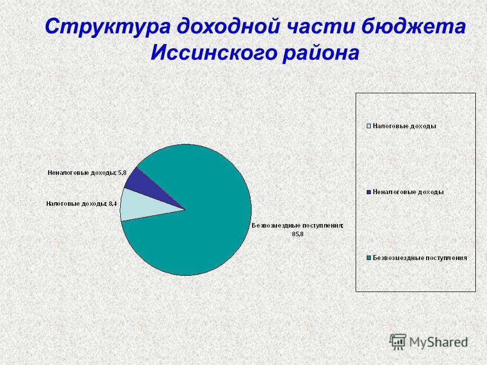 Структура доходной части бюджета Иссинского района