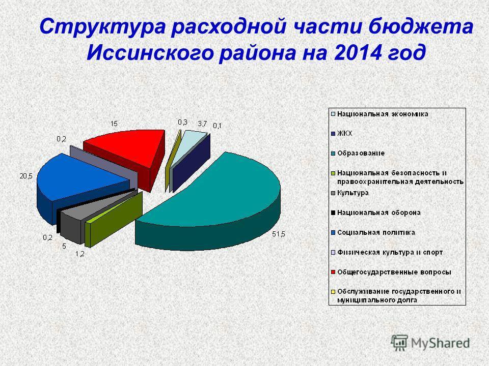 Структура расходной части бюджета Иссинского района на 2014 год