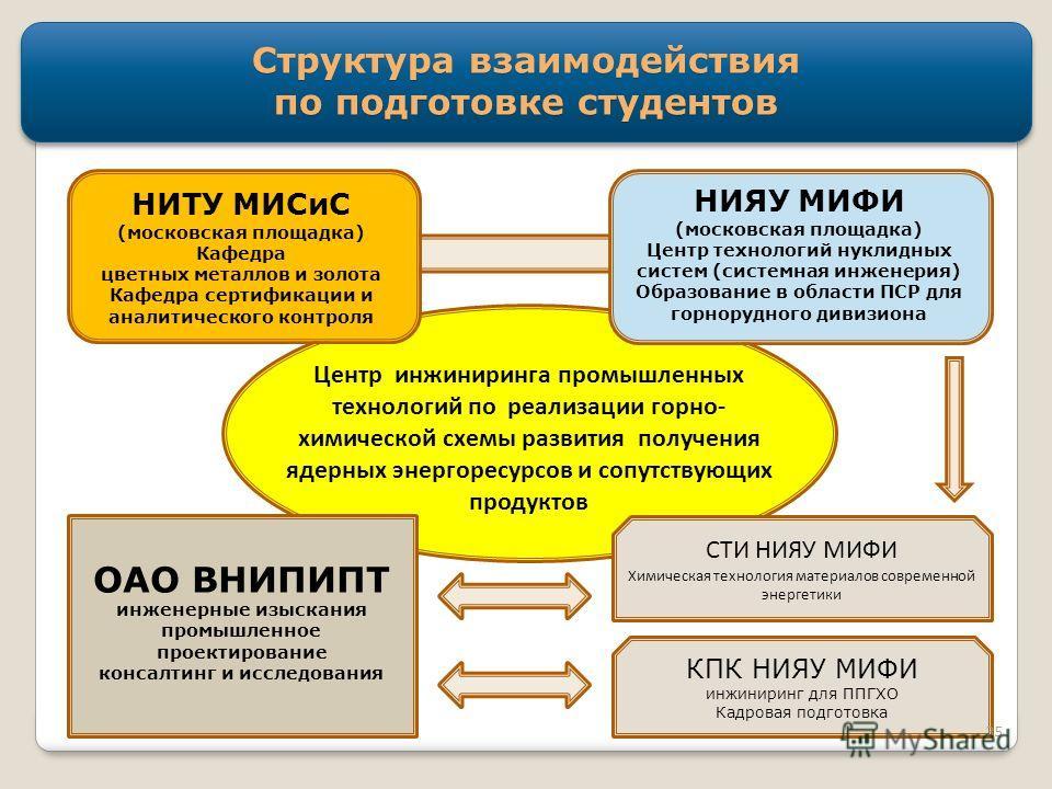 Структура взаимодействия по подготовке студентов НИЯУ МИФИ (московская площадка) Центр технологий нуклидных систем (системная инженерия) Образование в области ПСР для горнорудного дивизиона Центр инжиниринга промышленных технологий по реализации горн