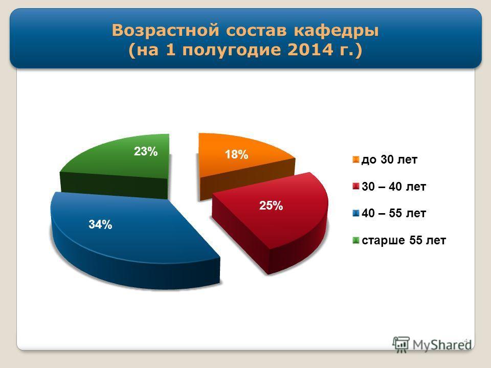 Возрастной состав кафедры (на 1 полугодие 2014 г.) 4