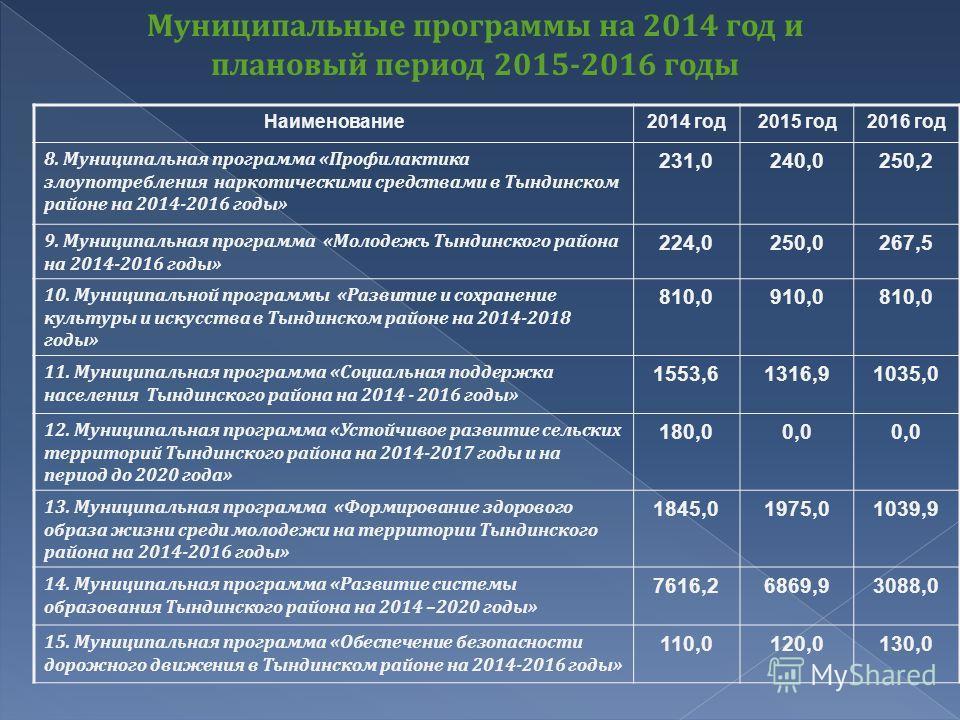Наименование 2014 год 2015 год 2016 год 8. Муниципальная программа « Профилактика злоупотребления наркотическими средствами в Тындинском районе на 2014-2016 годы » 231,0240,0250,2 9. Муниципальная программа « Молодежь Тындинского района на 2014-2016