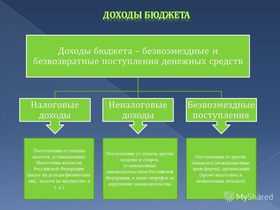 Доходы бюджета – безвозмездные и безвозвратные поступления денежных средств Налоговые доходы Неналоговые доходы Безвозмездные поступления Поступления от уплаты налогов, установленных Налоговым кодексом Российской Федерации (налог на доходы физических