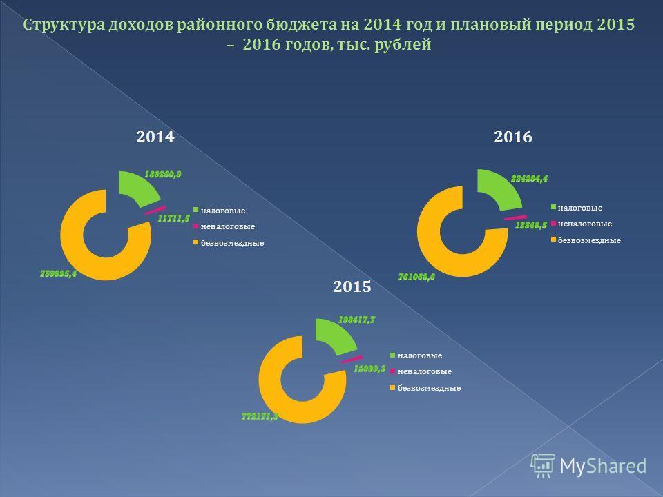 Структура доходов районного бюджета на 2014 год и плановый период 2015 – 2016 годов, тыс. рублей