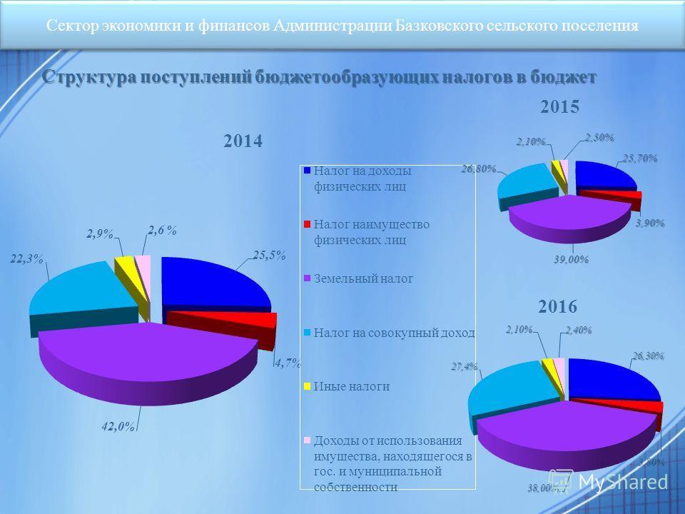 Структура поступлений бюджетообразующих налогов в бюджет Сектор экономики и финансов Администрации Базковского сельского поселения