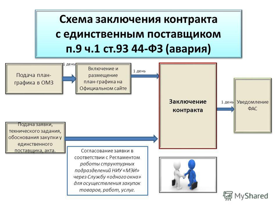 Схема заключения контракта