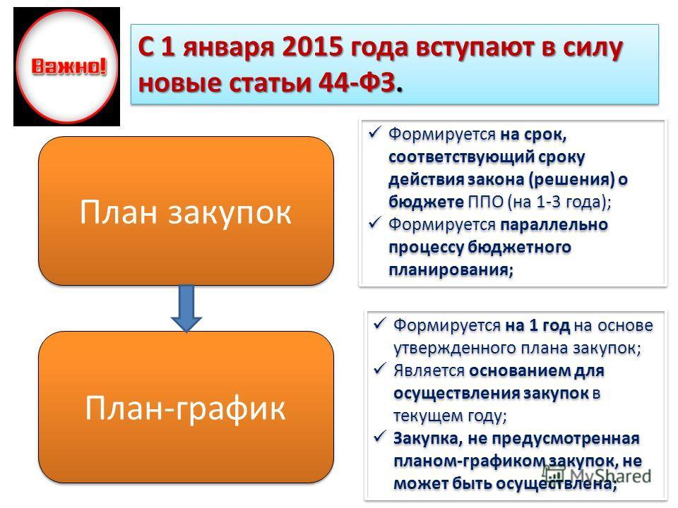 С 1 января 2015 года вступают в силу новые статьи 44-ФЗ. План закупок План-график Формируется на срок, соответствующий сроку действия закона (решения) о бюджете ППО (на 1-3 года); Формируется параллельно процессу бюджетного планирования; Формируется