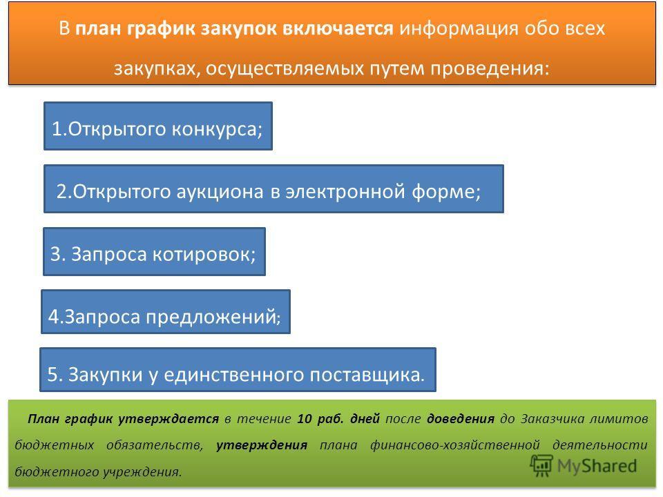 В план график закупок включается информация обо всех закупках, осуществляемых путем проведения: 1. Открытого конкурса; 2. Открытого аукциона в электронной форме; 3. Запроса котировок; 4. Запроса предложений ; 5. Закупки у единственного поставщика. Пл