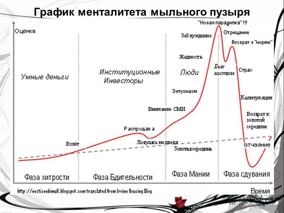 График менталитета мыльного пузыря