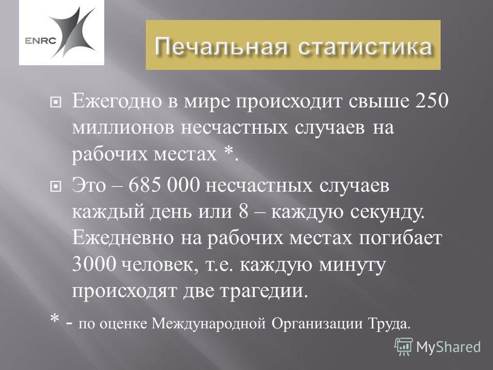 Печальная статистика Ежегодно в мире происходит свыше 250 миллионов несчастных случаев на рабочих местах *. Это – 685 000 несчастных случаев каждый день или 8 – каждую секунду. Ежедневно на рабочих местах погибает 3000 человек, т. е. каждую минуту пр