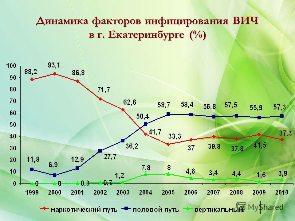 Динамика факторов инфицирования ВИЧ в г. Екатеринбурге (%)