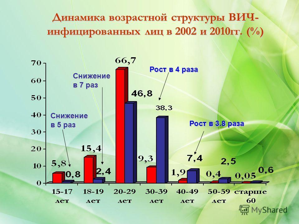 Динамика возрастной структуры ВИЧ- инфицированных лиц в 2002 и 2010 гг. (%) Рост в 4 раза Рост в 3.8 раза Снижение в 5 раз Снижение в 7 раз