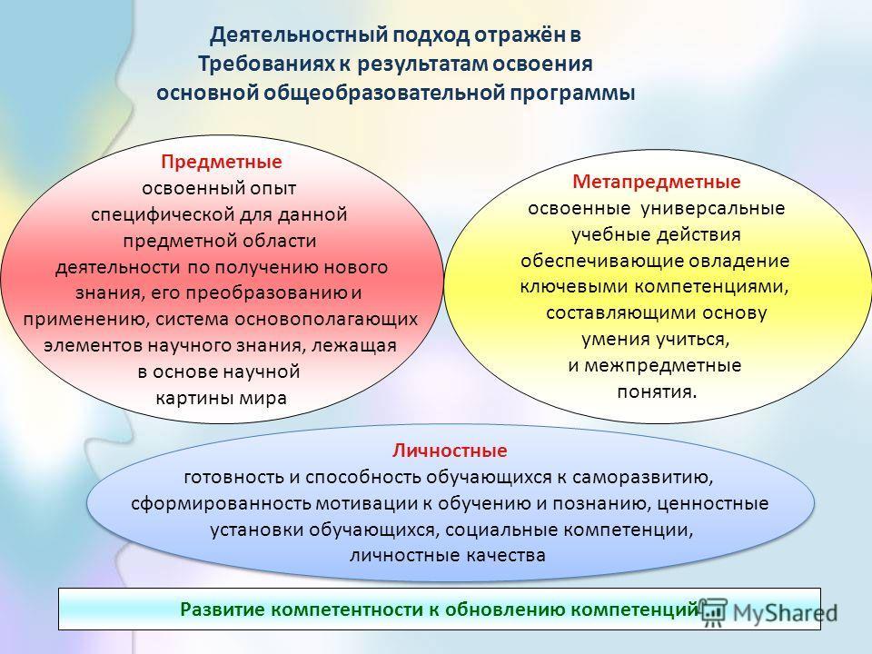 13 Предметные освоенный опыт специфической для данной предметной области деятельности по получению нового знания, его преобразованию и применению, система основополагающих элементов научного знания, лежащая в основе научной картины мира Метапредметны