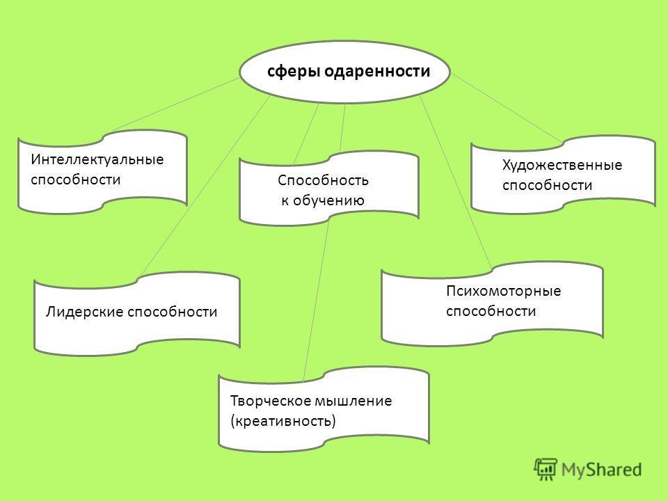 сферы одаренности Интеллектуальные способности Способность к обучению Творческое мышление (креативность) Художественные способности Лидерские способности Психомоторные способности