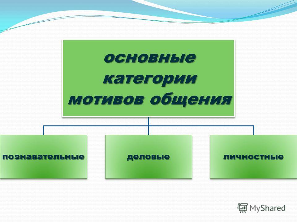 основные категории мотивов общения познавательныеделовыеличностные