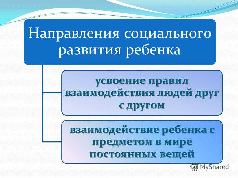 Направления социального развития ребенка усвоение правил взаимодействия людей друг с другом взаимодействие ребенка с предметом в мире постоянных вещей