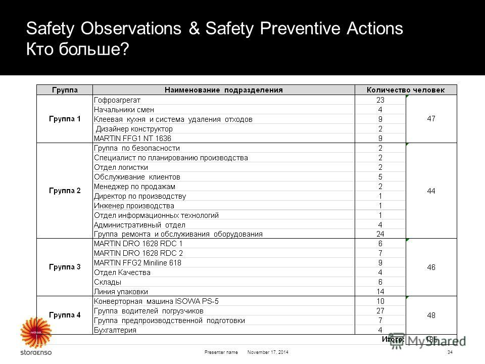 November 17, 2014 Presenter name34 Safety Observations & Safety Preventive Actions Кто больше?