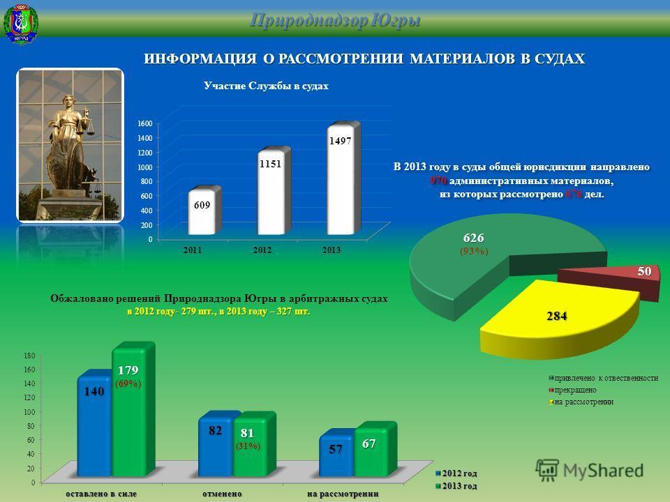 ИНФОРМАЦИЯ О РАССМОТРЕНИИ МАТЕРИАЛОВ В СУДАХ Природнадзор Югры Обжаловано решений Природнадзора Югры в арбитражных судах в 2012 году- 279 шт., в 2013 году – 327 шт. 970 В 2013 году в суды общей юрисдикции направлено 970 административных материалов, и