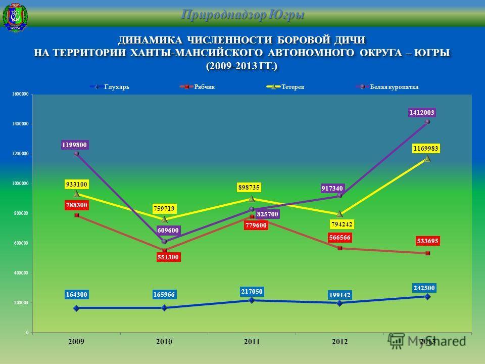 ДИНАМИКА ЧИСЛЕННОСТИ БОРОВОЙ ДИЧИ НА ТЕРРИТОРИИ ХАНТЫ-МАНСИЙСКОГО АВТОНОМНОГО ОКРУГА – ЮГРЫ (2009-2013 ГГ.)