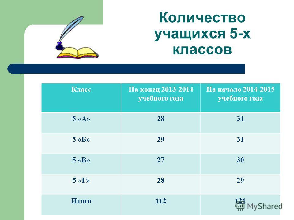 Количество учащихся 5-х классов Класс На конец 2013-2014 учебного года На начало 2014-2015 учебного года 5 «А»2831 5 «Б»2931 5 «В»2730 5 «Г»2829 Итого 112121